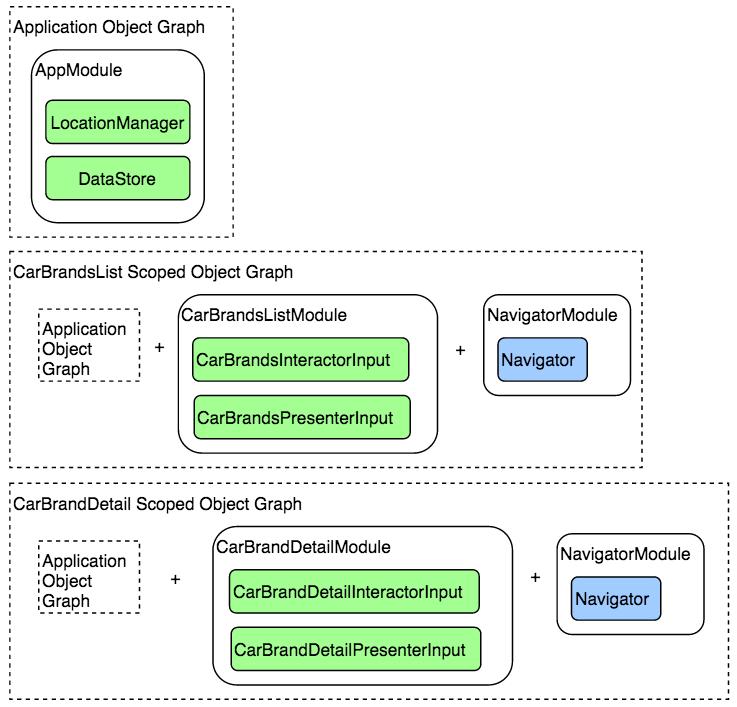 Dagger modules structure