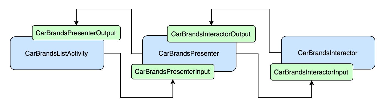 VIPER Module components