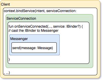 Client connection structure